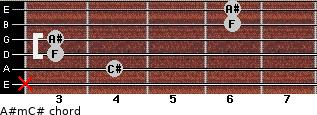 A#m/C# for guitar on frets x, 4, 3, 3, 6, 6