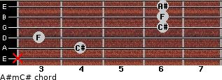 A#m/C# for guitar on frets x, 4, 3, 6, 6, 6