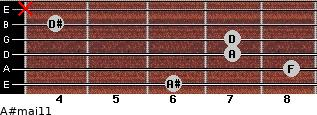 A#maj11 for guitar on frets 6, 8, 7, 7, 4, x