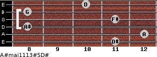 A#maj11/13#5/D# for guitar on frets 11, 12, 8, 11, 8, 10