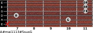 A#maj11/13#5sus/G for guitar on frets x, 10, 7, 11, 11, 11