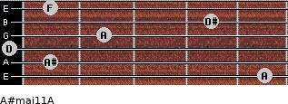 A#maj11/A for guitar on frets 5, 1, 0, 2, 4, 1