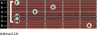 A#maj11/A for guitar on frets 5, 1, 1, 2, 3, 1