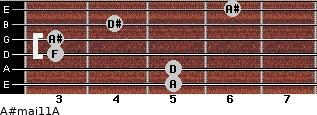A#maj11/A for guitar on frets 5, 5, 3, 3, 4, 6