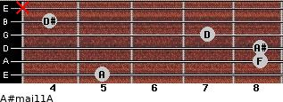 A#maj11/A for guitar on frets 5, 8, 8, 7, 4, x