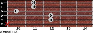 A#maj11/A for guitar on frets x, 12, 12, 10, 11, 11