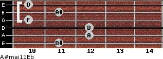 A#maj11/Eb for guitar on frets 11, 12, 12, 10, 11, 10