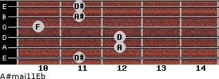 A#maj11/Eb for guitar on frets 11, 12, 12, 10, 11, 11
