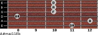 A#maj11/Eb for guitar on frets 11, 12, 8, 10, 10, 10