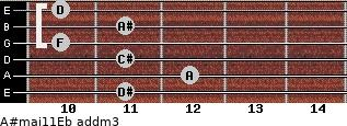 A#maj11/Eb add(m3) guitar chord