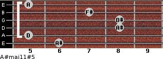 A#maj11#5 for guitar on frets 6, 5, 8, 8, 7, 5