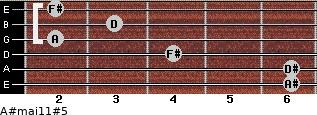 A#maj11#5 for guitar on frets 6, 6, 4, 2, 3, 2
