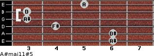 A#maj11#5 for guitar on frets 6, 6, 4, 3, 3, 5