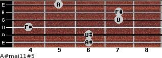 A#maj11#5 for guitar on frets 6, 6, 4, 7, 7, 5