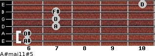 A#maj11#5 for guitar on frets 6, 6, 7, 7, 7, 10