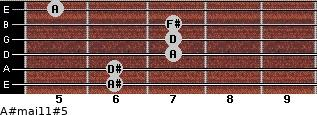 A#maj11#5 for guitar on frets 6, 6, 7, 7, 7, 5