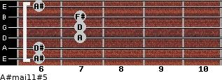 A#maj11#5 for guitar on frets 6, 6, 7, 7, 7, 6
