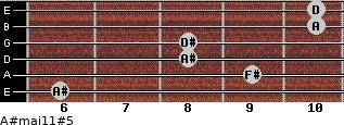 A#maj11#5 for guitar on frets 6, 9, 8, 8, 10, 10