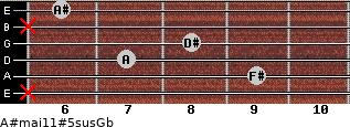 A#maj11#5sus/Gb for guitar on frets x, 9, 7, 8, x, 6