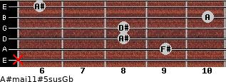 A#maj11#5sus/Gb for guitar on frets x, 9, 8, 8, 10, 6