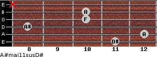 A#maj11sus/D# for guitar on frets 11, 12, 8, 10, 10, x