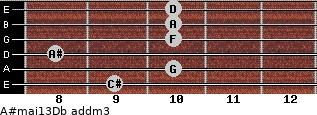 A#maj13/Db add(m3) guitar chord