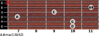 A#maj13b5/D for guitar on frets 10, 10, 7, 9, 11, x