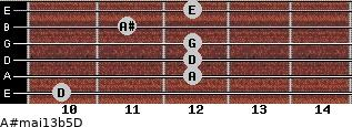 A#maj13b5/D for guitar on frets 10, 12, 12, 12, 11, 12