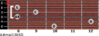 A#maj13b5/D for guitar on frets 10, 12, 8, 9, 8, x