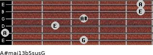 A#maj13b5sus/G for guitar on frets 3, 0, 2, 3, 5, 5