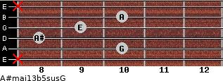A#maj13b5sus/G for guitar on frets x, 10, 8, 9, 10, x