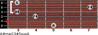 A#maj13#5sus/A for guitar on frets 5, x, 4, 3, 7, 3