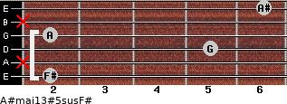 A#maj13#5sus/F# for guitar on frets 2, x, 5, 2, x, 6