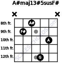 A#maj13#5sus/F# for guitar on frets x, 9, 8, 12, 10, x