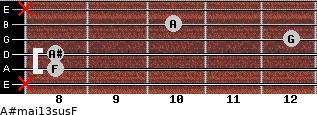 A#maj13sus/F for guitar on frets x, 8, 8, 12, 10, x