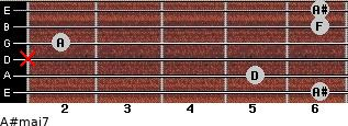 A#maj7 for guitar on frets 6, 5, x, 2, 6, 6