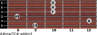 A#maj7/C# add(m3) for guitar on frets 9, 12, 8, 10, 10, 10