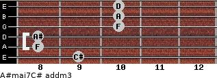 A#maj7/C# add(m3) for guitar on frets 9, 8, 8, 10, 10, 10