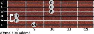 A#maj7/Db add(m3) guitar chord