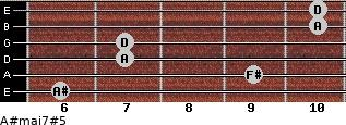 A#maj7#5 for guitar on frets 6, 9, 7, 7, 10, 10