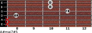 A#maj7#5 for guitar on frets x, x, 8, 11, 10, 10