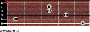 A#maj7#5/A for guitar on frets 5, 1, 4, 3, 3, x