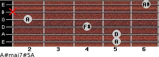 A#maj7#5/A for guitar on frets 5, 5, 4, 2, x, 6