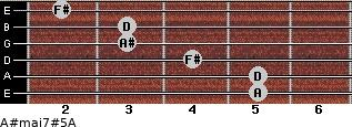 A#maj7#5/A for guitar on frets 5, 5, 4, 3, 3, 2