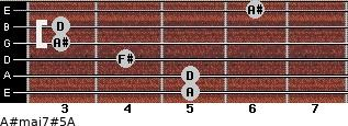 A#maj7#5/A for guitar on frets 5, 5, 4, 3, 3, 6