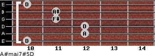 A#maj7#5/D for guitar on frets 10, 12, 12, 11, 11, 10