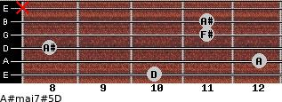 A#maj7#5/D for guitar on frets 10, 12, 8, 11, 11, x