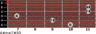 A#maj7#5/D for guitar on frets 10, 9, 7, 11, 11, x