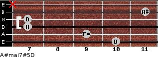 A#maj7#5/D for guitar on frets 10, 9, 7, 7, 11, x