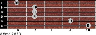 A#maj7#5/D for guitar on frets 10, 9, 7, 7, 7, 6